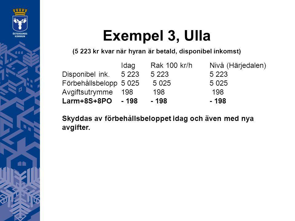 Exempel 3, Ulla (5 223 kr kvar när hyran är betald, disponibel inkomst) IdagRak 100 kr/hNivå (Härjedalen) Disponibel ink.5 2235 2235 223 Förbehållsbel