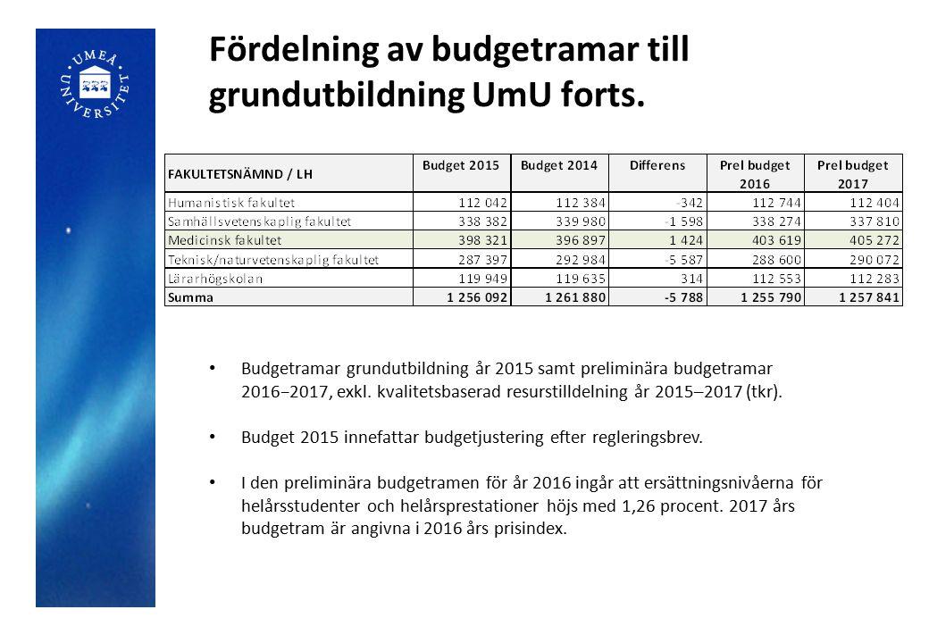 Fördelning av budgetramar till grundutbildning UmU forts. Budgetramar grundutbildning år 2015 samt preliminära budgetramar 2016−2017, exkl. kvalitetsb