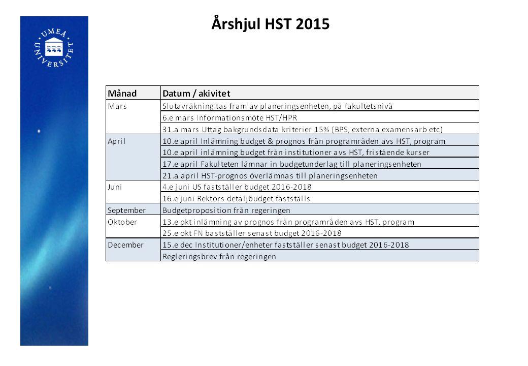 Årshjul HST 2015