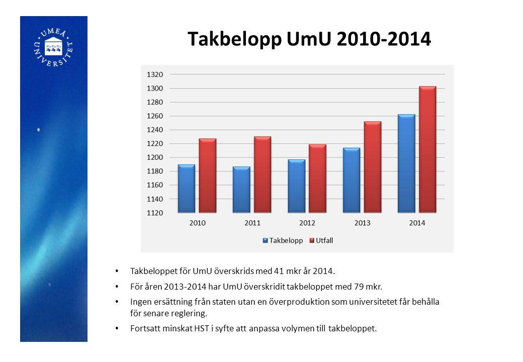 Takbelopp UmU 2010-2014 Takbeloppet för UmU överskrids med 41 mkr år 2014. För åren 2013-2014 har UmU överskridit takbeloppet med 79 mkr. Ingen ersätt