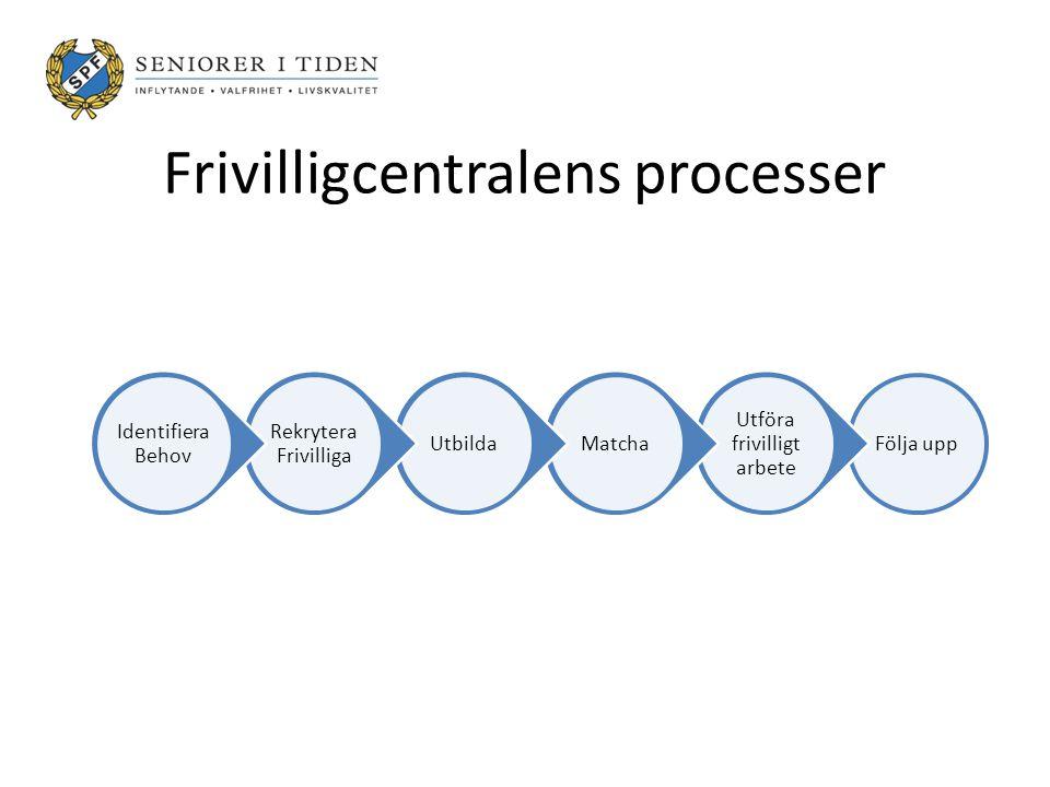 Frivilligcentralens processer Följa upp Utföra frivilligt arbete MatchaUtbilda Rekrytera Frivilliga Identifiera Behov