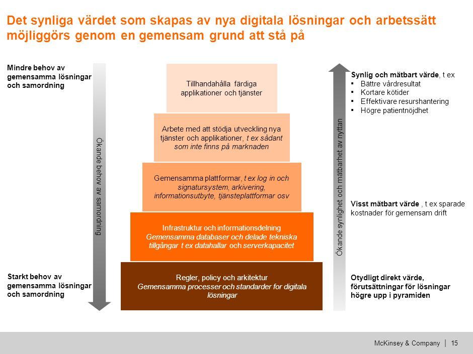 McKinsey & Company | 15 Det synliga värdet som skapas av nya digitala lösningar och arbetssätt möjliggörs genom en gemensam grund att stå på Regler, p