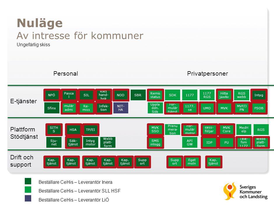 Plattform Stödtjänst E-tjänster NPÖ SITH S HSATP/EI For- mulär motor Pro- cess- följar e MVK Core PersonalPrivatpersoner Eget moln Kap. tjänst PUIDP S