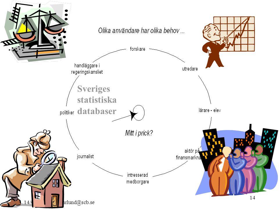 14/04/2015 alf.fyhrlund@scb.se 14 Sveriges statistiska databaser