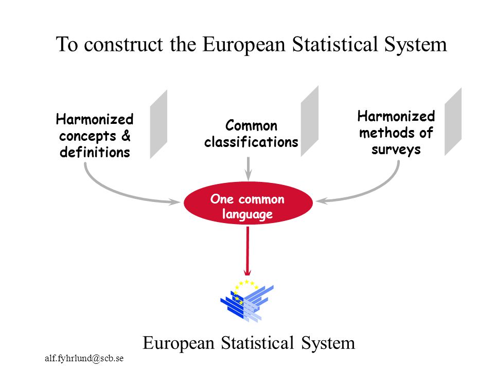 alf.fyhrlund@scb.se Common classifications Harmonized methods of surveys One common language Harmonized concepts & definitions European Statistical System To construct the European Statistical System