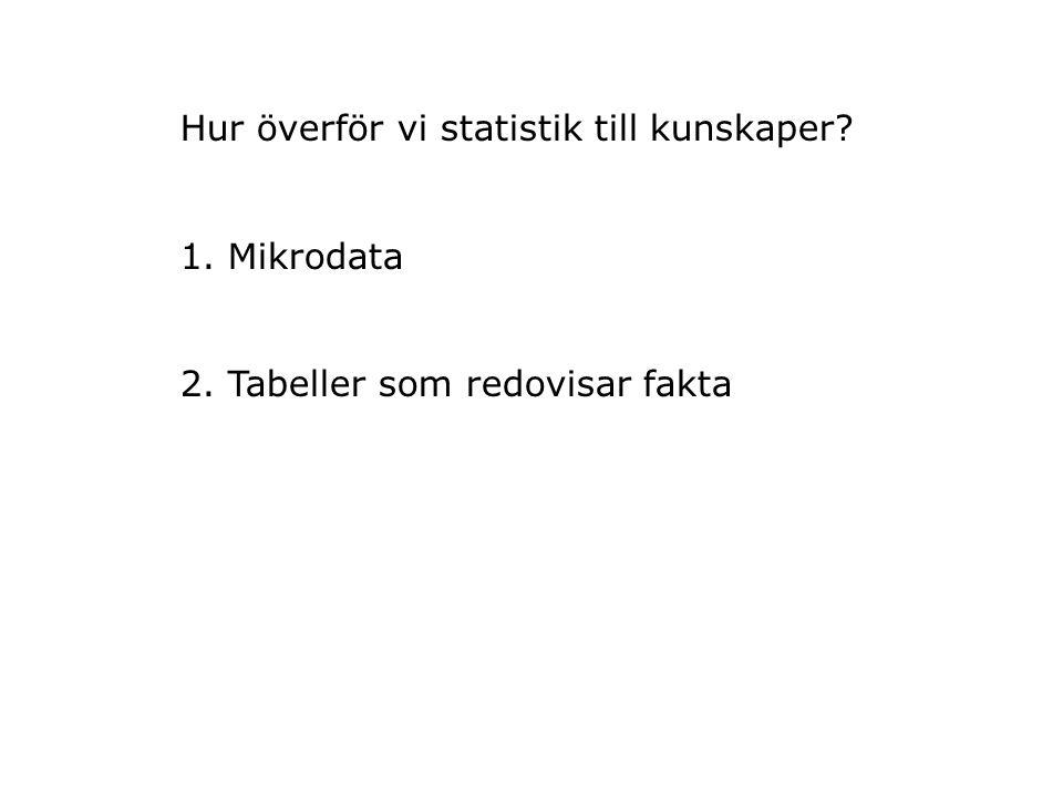Hur överför vi statistik till kunskaper? 1. Mikrodata 2. Tabeller som redovisar fakta