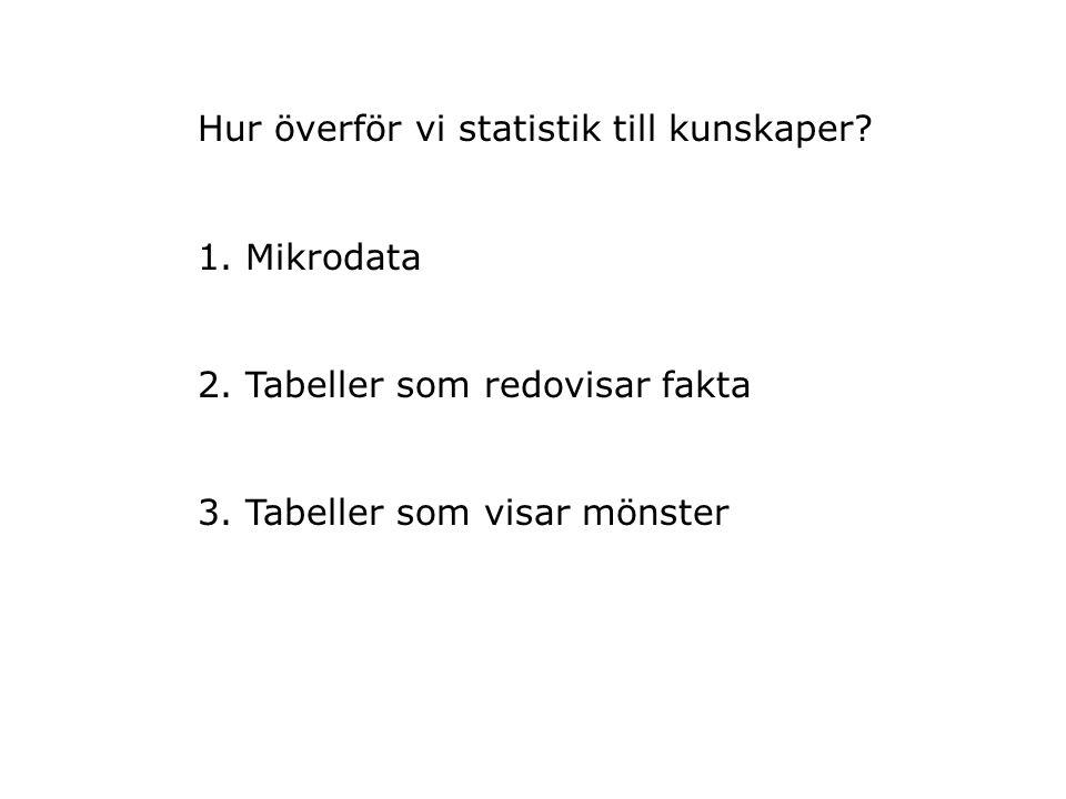 Hur överför vi statistik till kunskaper. 1. Mikrodata 2.