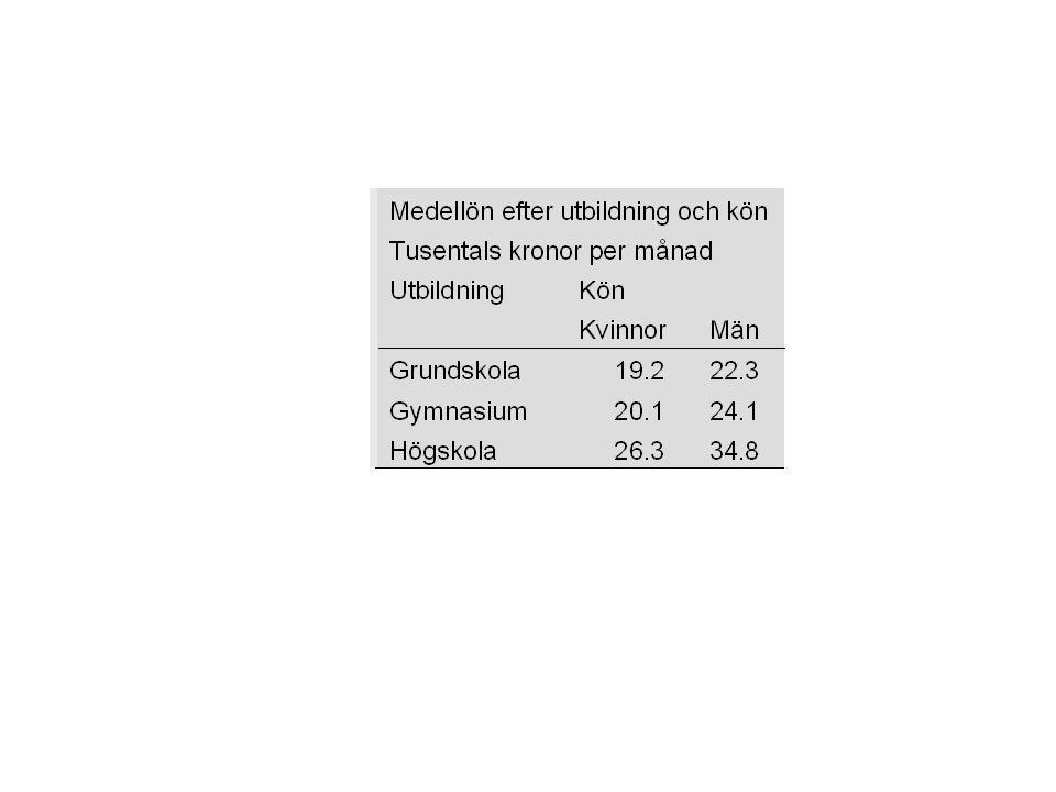 Hur överför vi statistik till kunskaper.1. Mikrodata 2.