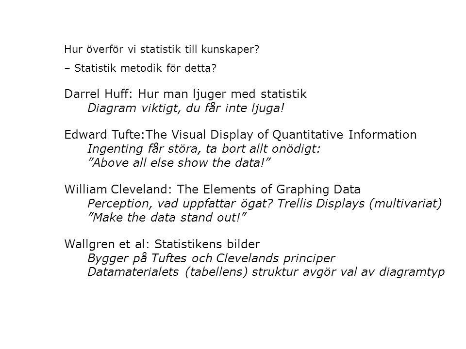 Hur överför vi statistik till kunskaper. – Statistik metodik för detta.