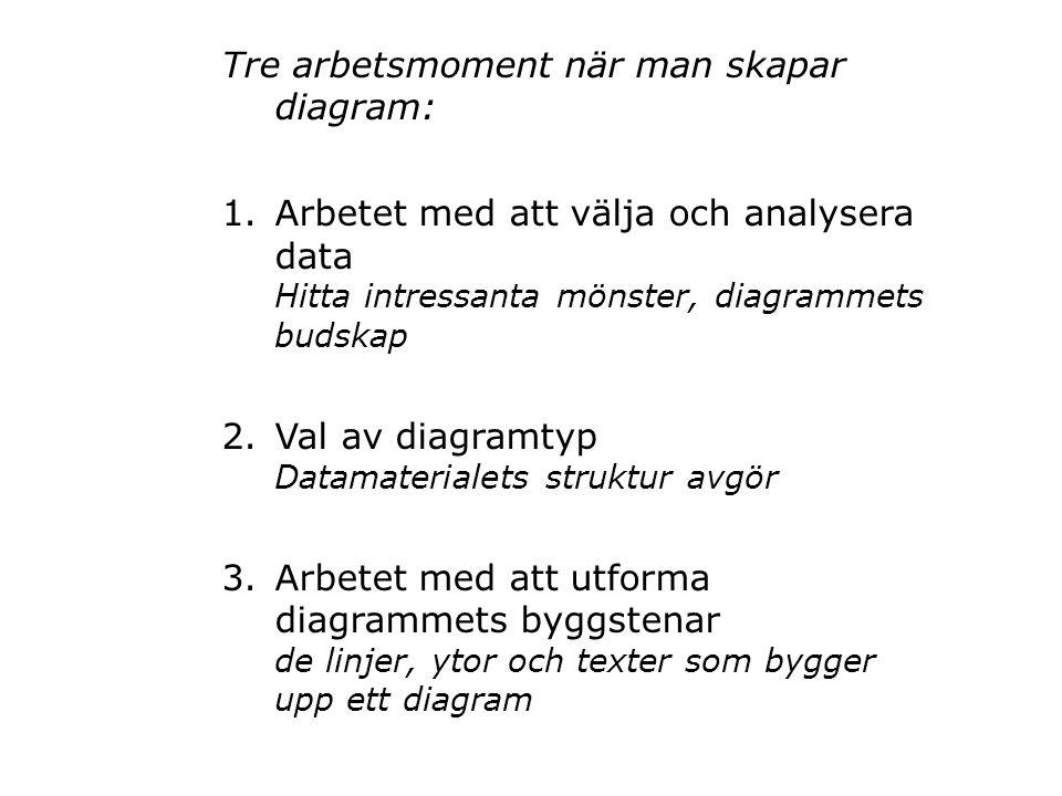 Tre arbetsmoment när man skapar diagram: 1.Arbetet med att välja och analysera data Hitta intressanta mönster, diagrammets budskap 2.Val av diagramtyp Datamaterialets struktur avgör 3.Arbetet med att utforma diagrammets byggstenar de linjer, ytor och texter som bygger upp ett diagram