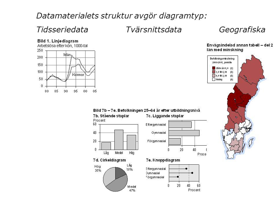 Datamaterialets struktur avgör diagramtyp: Tidsseriedata Tvärsnittsdata Geografiska