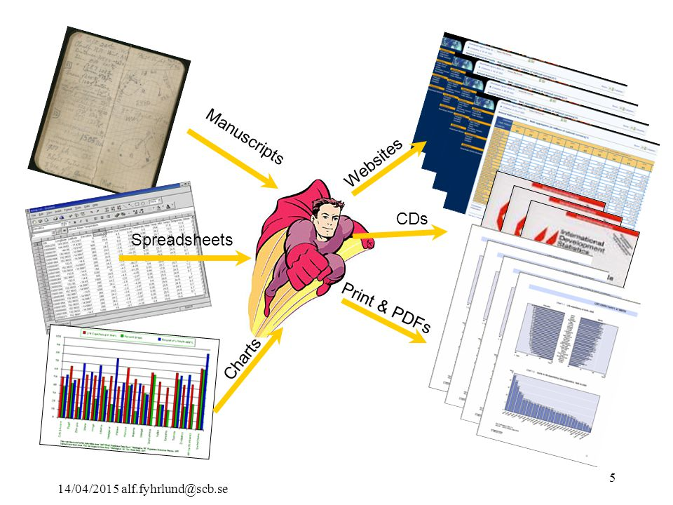 14/04/2015 alf.fyhrlund@scb.se 5 Manuscripts Spreadsheets Charts Websites CDs Print & PDFs