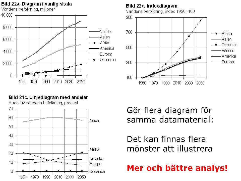 Gör flera diagram för samma datamaterial: Det kan finnas flera mönster att illustrera Mer och bättre analys!