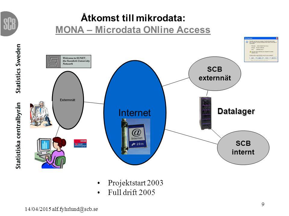 14/04/2015 alf.fyhrlund@scb.se 9 Projektstart 2003 Full drift 2005 Externnät Internet SCB internt SCB externnät Datalager Åtkomst till mikrodata: MONA – Microdata ONline Access MONA – Microdata ONline Access