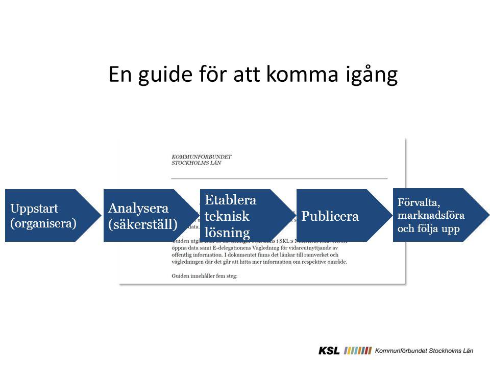 En guide för att komma igång Etablera teknisk lösning Analysera (säkerställ) Uppstart (organisera) Publicera Förvalta, marknadsföra och följa upp
