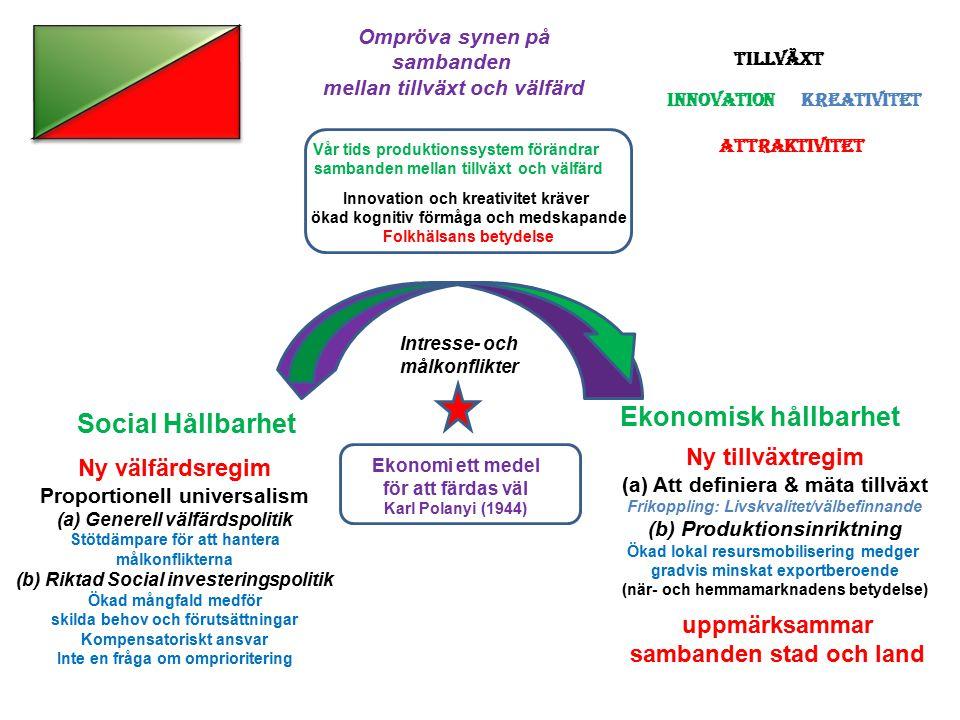 Ny välfärdsregim Proportionell universalism (a) Generell välfärdspolitik Stötdämpare för att hantera målkonflikterna (b) Riktad Social investeringspolitik Ökad mångfald medför skilda behov och förutsättningar Kompensatoriskt ansvar Inte en fråga om omprioritering Ny tillväxtregim (a) Att definiera & mäta tillväxt Frikoppling: Livskvalitet/välbefinnande (b) Produktionsinriktning Ökad lokal resursmobilisering medger gradvis minskat exportberoende (när- och hemmamarknadens betydelse) Ompröva synen på sambanden mellan tillväxt och välfärd tt Vår tids produktionssystem förändrar sambanden mellan tillväxt och välfärd Innovation och kreativitet kräver ökad kognitiv förmåga och medskapande Folkhälsans betydelse Intresse- och målkonflikter Tillväxt innovationkreativitet attraktivitet Social Hållbarhet Ekonomisk hållbarhet Ekonomi ett medel för att färdas väl Karl Polanyi (1944) uppmärksammar sambanden stad och land