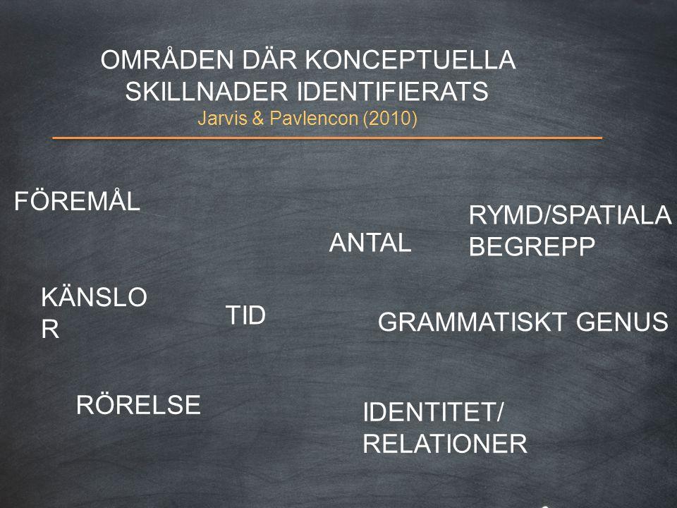 OMRÅDEN DÄR KONCEPTUELLA SKILLNADER IDENTIFIERATS Jarvis & Pavlencon (2010) FÖREMÅL KÄNSLO R TID RÖRELSE ANTAL GRAMMATISKT GENUS RYMD/SPATIALA BEGREPP IDENTITET/ RELATIONER