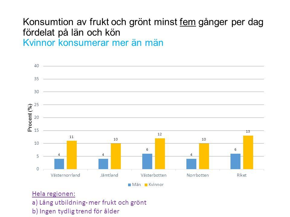 Konsumtion av frukt och grönt minst fem gånger per dag fördelat på län och kön Kvinnor konsumerar mer än män Hela regionen: a) Lång utbildning- mer fr