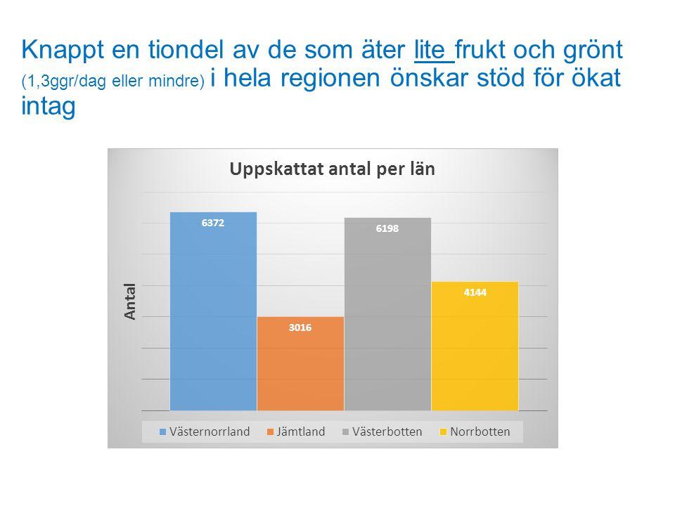 Knappt en tiondel av de som äter lite frukt och grönt (1,3ggr/dag eller mindre) i hela regionen önskar stöd för ökat intag