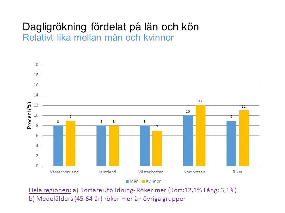 Dagligrökning fördelat på län och kön Relativt lika mellan män och kvinnor Hela regionen: a) Kortare utbildning- Röker mer (Kort:12,1% Lång: 3,1%) b)