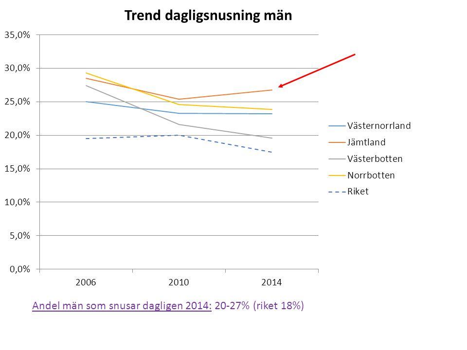 Andel män som snusar dagligen 2014: 20-27% (riket 18%)