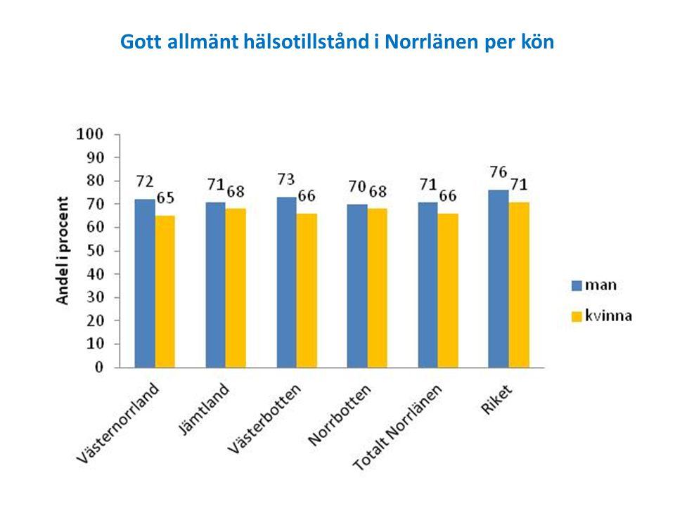 Gott allmänt hälsotillstånd i Norrlänen per kön