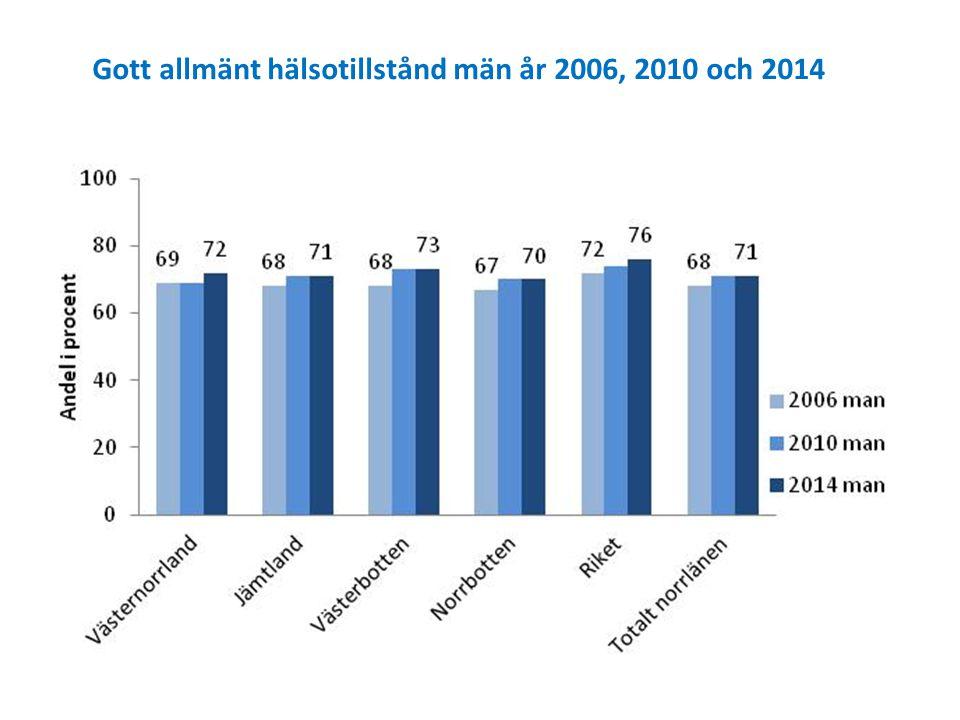 Gott allmänt hälsotillstånd män år 2006, 2010 och 2014