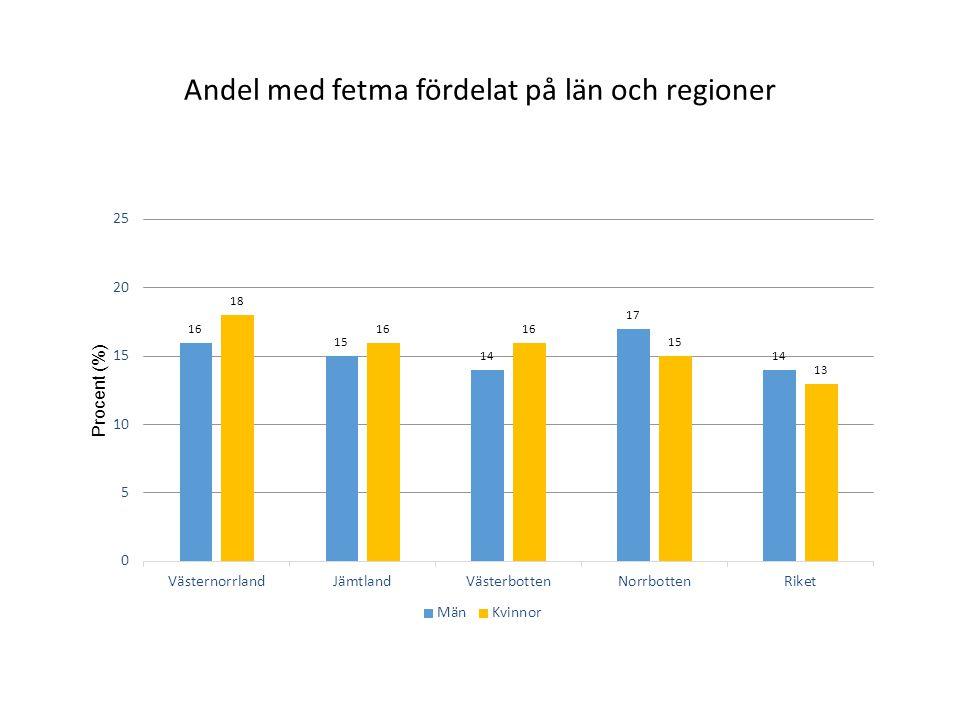 Andel med fetma fördelat på län och regioner