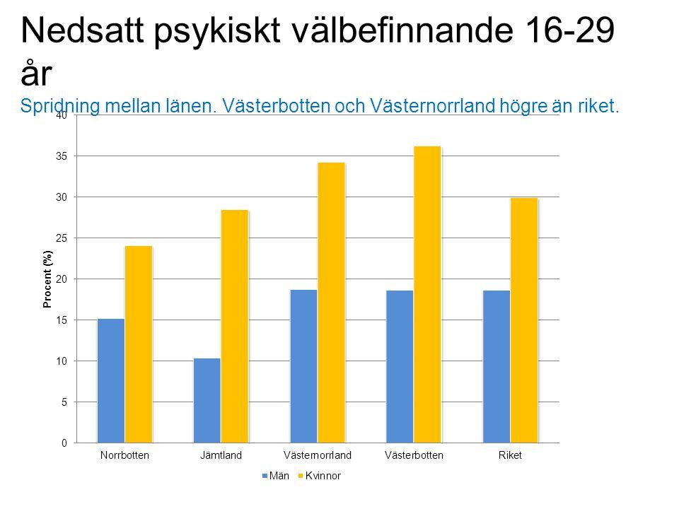 Nedsatt psykiskt välbefinnande 16-29 år Spridning mellan länen. Västerbotten och Västernorrland högre än riket.
