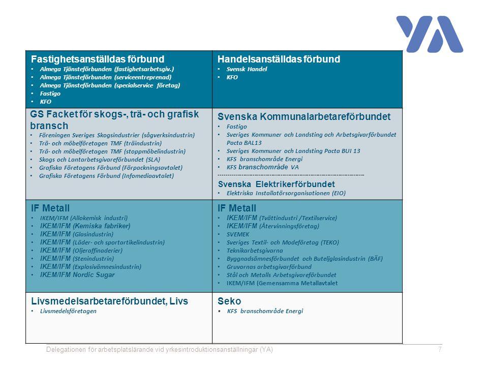 7 Fastighetsanställdas förbund Almega Tjänsteförbunden (fastighetsarbetsgiv.) Almega Tjänsteförbunden (serviceentreprenad) Almega Tjänsteförbunden (specialservice företag) Fastigo KFO Handelsanställdas förbund Svensk Handel KFO GS Facket för skogs-, trä- och grafisk bransch Föreningen Sveriges Skogsindustrier (sågverksindustrin) Trä- och möbelföretagen TMF (träindustrin) Trä- och möbelföretagen TMF (stoppmöbelindustrin) Skogs och Lantarbetsgivareförbundet (SLA) Grafiska Företagens Förbund (Förpackningsavtalet) Grafiska Företagens Förbund (Infomediaavtalet) Svenska Kommunalarbetareförbundet Fastigo Sveriges Kommuner och Landsting och Arbetsgivarförbundet Pacta BAL13 Sveriges Kommuner och Landsting Pacta BUI 13 KFS branschområde Energi KFS branschområde VA ------------------------------------------------------------------------------ Svenska Elektrikerförbundet Elektriska Installatörsorganisationen (EIO) IF Metall IKEM/IFM (Allokemisk industri) IKEM/IFM (Kemiska fabriker) IKEM/IFM (Glasindustrin) IKEM/IFM (Läder- och sportartikelindustrin) IKEM/IFM (Oljeraffinaderier) IKEM/IFM (Stenindustrin) IKEM/IFM (Explosivämnesindustrin) IKEM/IFM Nordic Sugar IF Metall IKEM/IFM (Tvättindustri /Textilservice) IKEM/IFM (Återvinningsföretag) SVEMEK Sveriges Textil- och Modeföretag (TEKO) Teknikarbetsgivarna Byggnadsämnesförbundet och Buteljglasindustrin (BÄF) Gruvornas arbetsgivarförbund Stål och Metalls Arbetsgivareförbundet IKEM/IFM (Gemensamma Metallavtalet Livsmedelsarbetareförbundet, Livs Livsmedelsföretagen Seko KFS branschområde Energi Delegationen för arbetsplatslärande vid yrkesintroduktionsanställningar (YA)