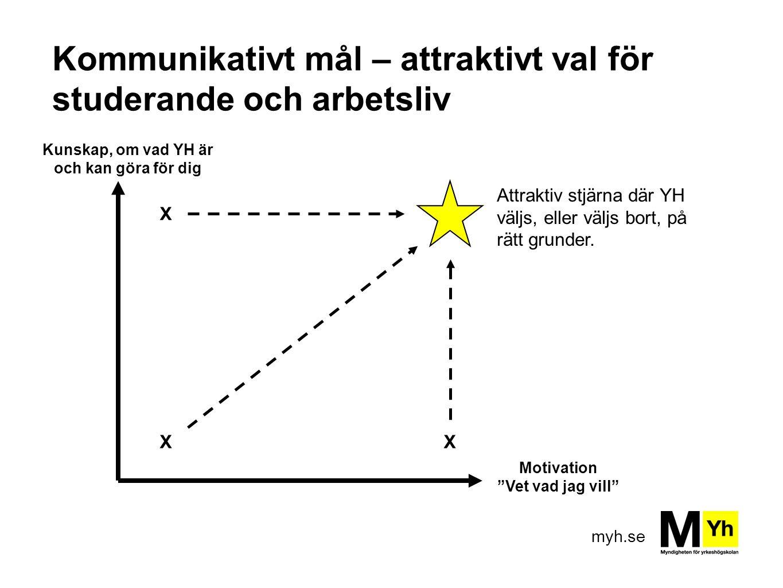 """myh.se Kommunikativt mål – attraktivt val för studerande och arbetsliv Motivation """"Vet vad jag vill"""" Kunskap, om vad YH är och kan göra för dig X XX A"""