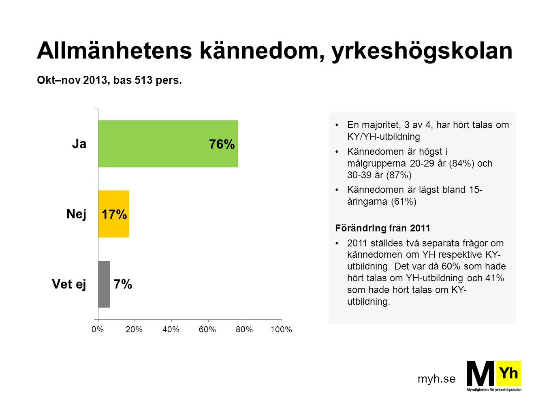myh.se Allmänhetens kännedom, yrkeshögskolan Okt–nov 2013, bas 513 pers. En majoritet, 3 av 4, har hört talas om KY/YH-utbildning Kännedomen är högst