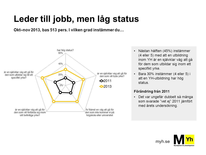 myh.se Leder till jobb, men låg status Okt–nov 2013, bas 513 pers. I vilken grad instämmer du… Nästan hälften (45%) instämmer (4 eller 5) med att en u