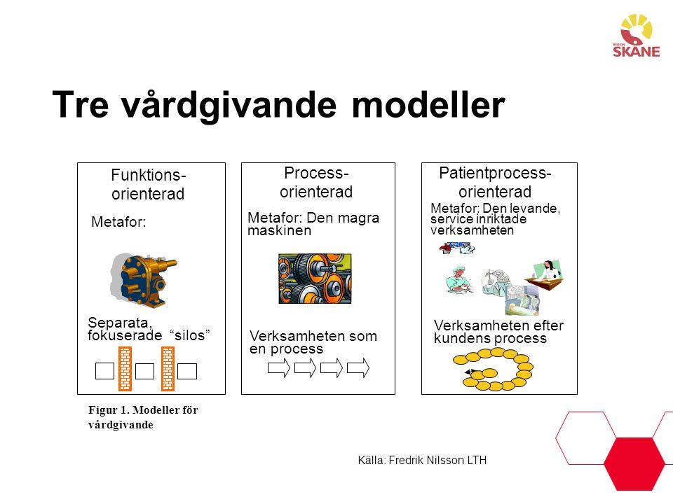 """Tre vårdgivande modeller Funktions- orienterad Metafor: Separata, fokuserade """"silos"""" Process- orienterad Metafor: Den magra maskinen Verksamheten som"""