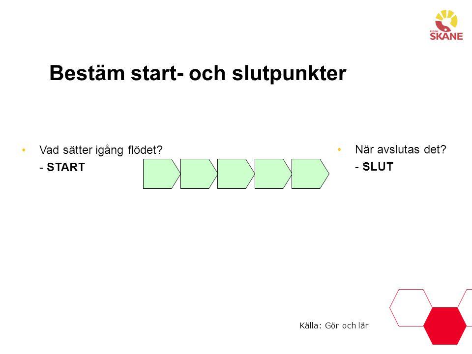 Vad sätter igång flödet? - START Bestäm start- och slutpunkter När avslutas det? - SLUT Källa: Gör och lär