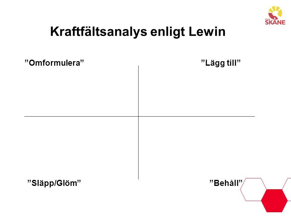 """Kraftfältsanalys enligt Lewin """"Lägg till"""" """"Behåll"""" """"Släpp/Glöm"""" """"Omformulera"""""""