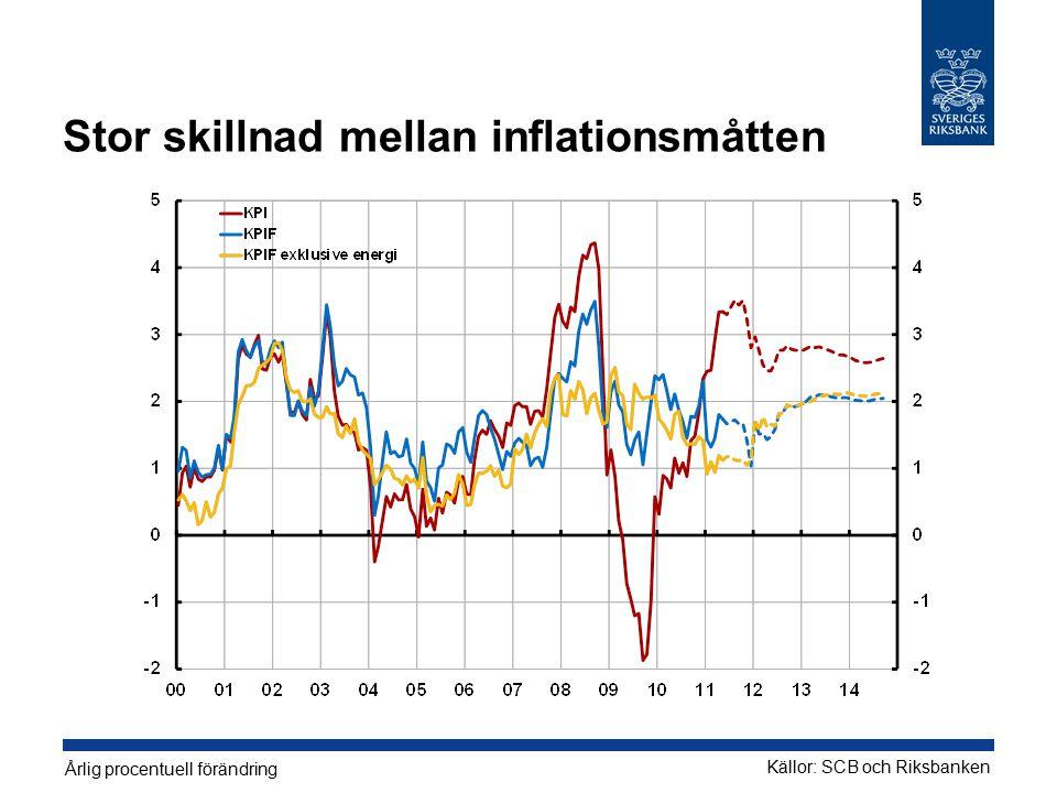 Stor skillnad mellan inflationsmåtten Årlig procentuell förändring Källor: SCB och Riksbanken