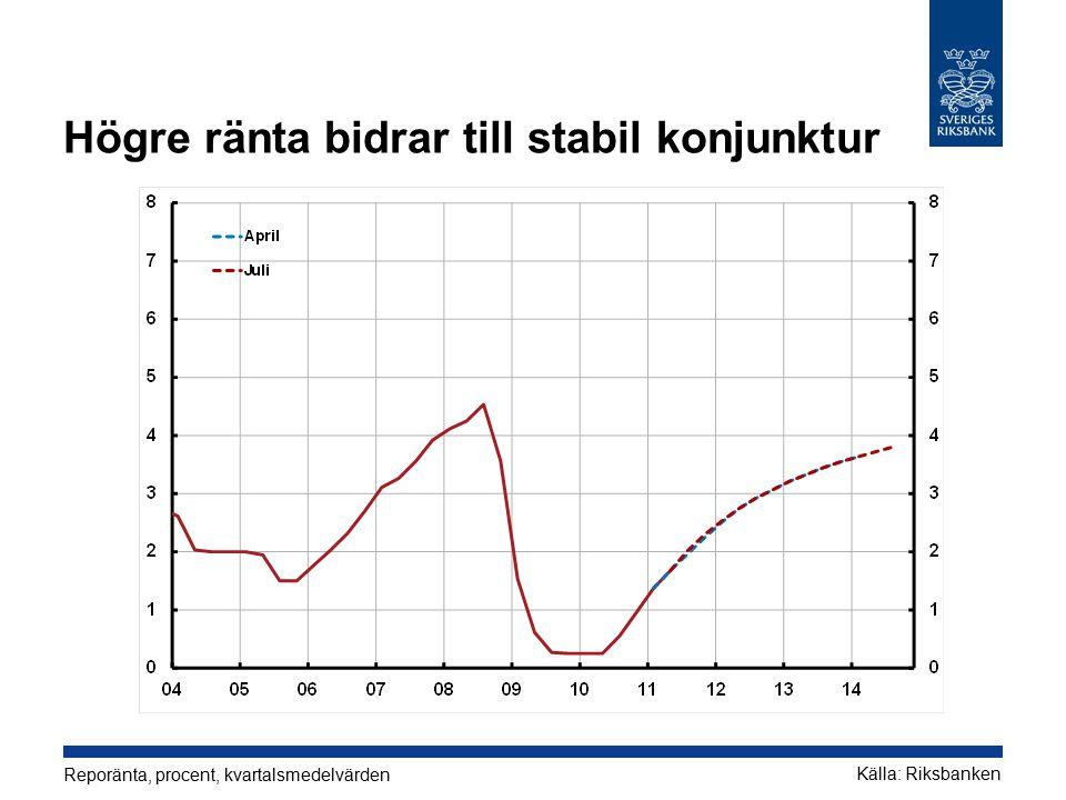 Högre ränta bidrar till stabil konjunktur Reporänta, procent, kvartalsmedelvärden Källa: Riksbanken