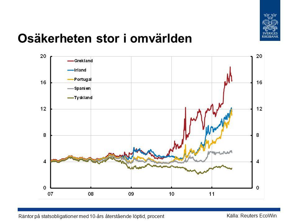 Osäkerheten stor i omvärlden Källa: Reuters EcoWin Räntor på statsobligationer med 10-års återstående löptid, procent