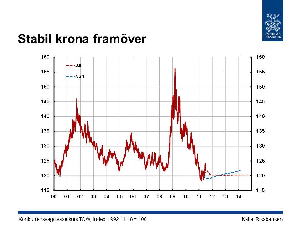 Stabil krona framöver Källa: RiksbankenKonkurrensvägd växelkurs TCW, index, 1992-11-18 = 100