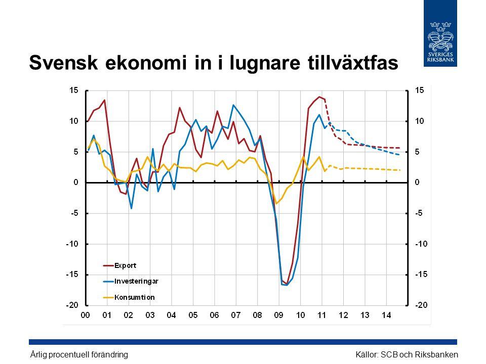 Svensk ekonomi in i lugnare tillväxtfas Årlig procentuell förändringKällor: SCB och Riksbanken