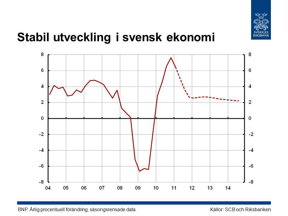 Stabil utveckling i svensk ekonomi Källor: SCB och Riksbanken BNP. Årlig procentuell förändring, säsongsrensade data.