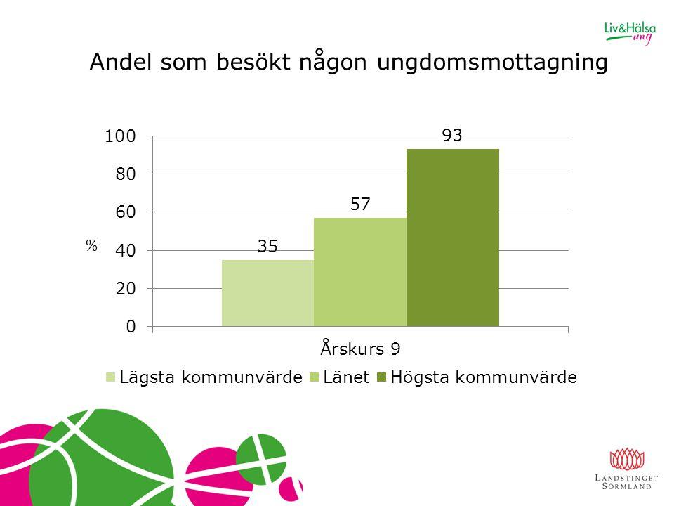 Andel som besökt någon ungdomsmottagning %