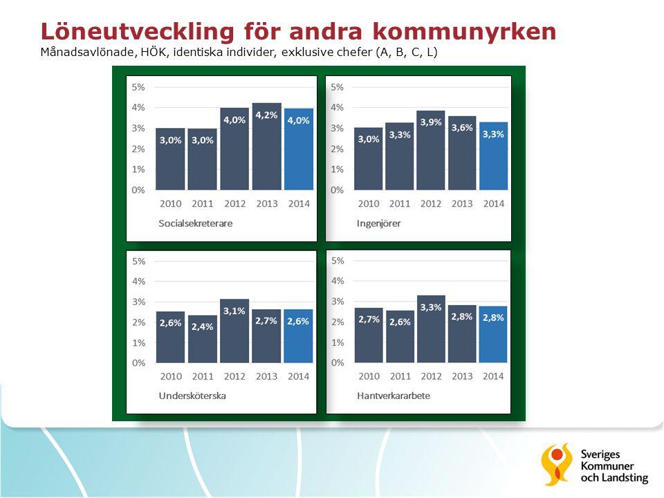 Lönespridningen varierar mellan yrken Lönespridning inom yrken år 2014 jämfört med år 2009 (p10, median, p90) Månadsavlönade, HÖK, exklusive chefer (A, B, C, L)