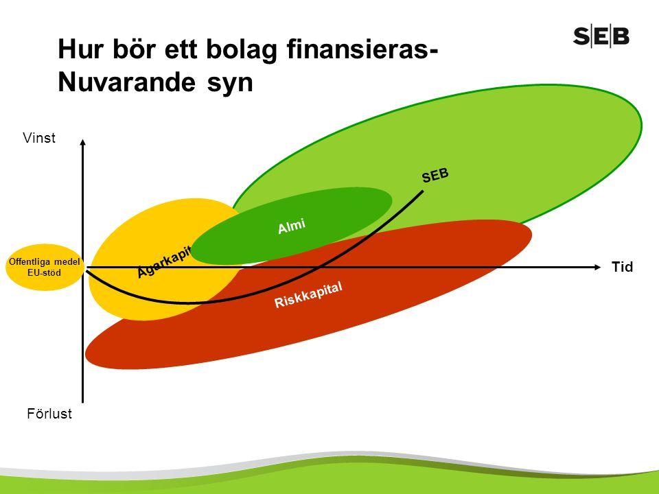 Hur bör ett bolag finansieras-större samverkan Förlust Vinst Tid Ägarkapital SEB Almi Samverkans finansiering både i steg 1 och steg 2.