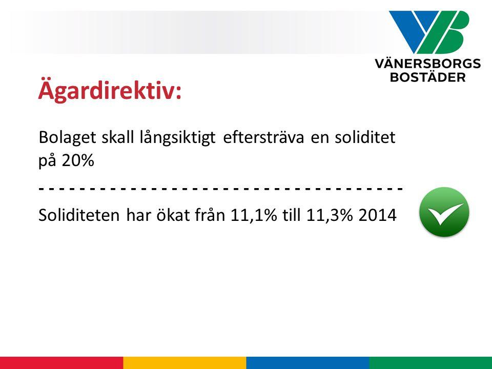 Bolaget skall långsiktigt eftersträva en soliditet på 20% - - - - - - - - - - - - - - - - - - Soliditeten har ökat från 11,1% till 11,3% 2014 Ägardirektiv: