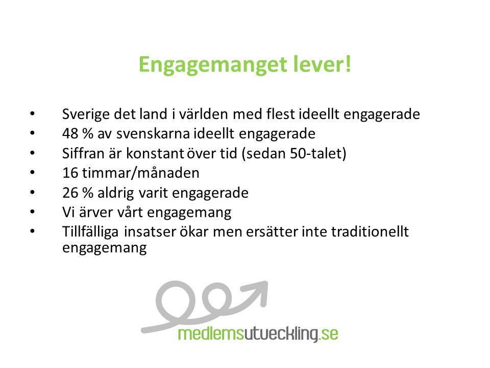 Engagemanget lever! Sverige det land i världen med flest ideellt engagerade 48 % av svenskarna ideellt engagerade Siffran är konstant över tid (sedan