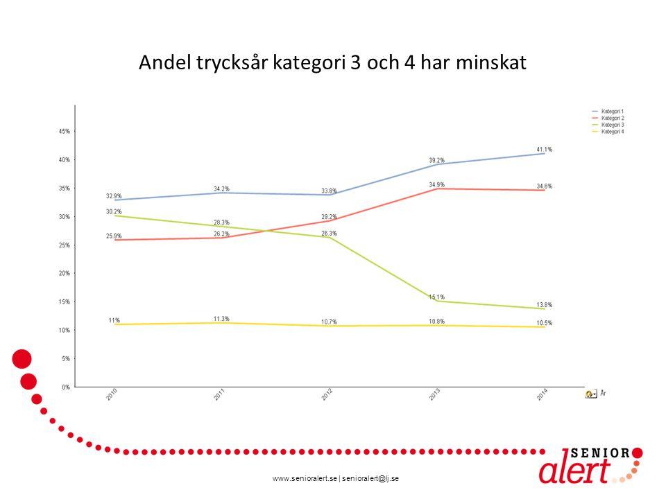 www.senioralert.se | senioralert@lj.se Andel trycksår kategori 3 och 4 har minskat