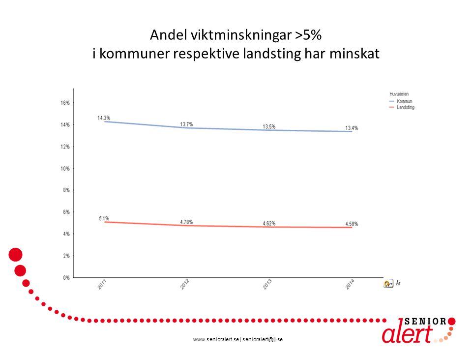 www.senioralert.se | senioralert@lj.se Andel viktminskningar >5% i kommuner respektive landsting har minskat