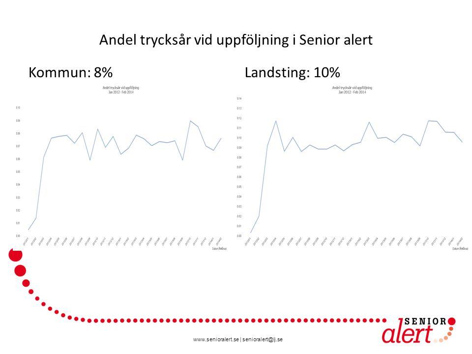 www.senioralert.se | senioralert@lj.se Andel trycksår vid uppföljning i Senior alert Kommun: 8%Landsting: 10%